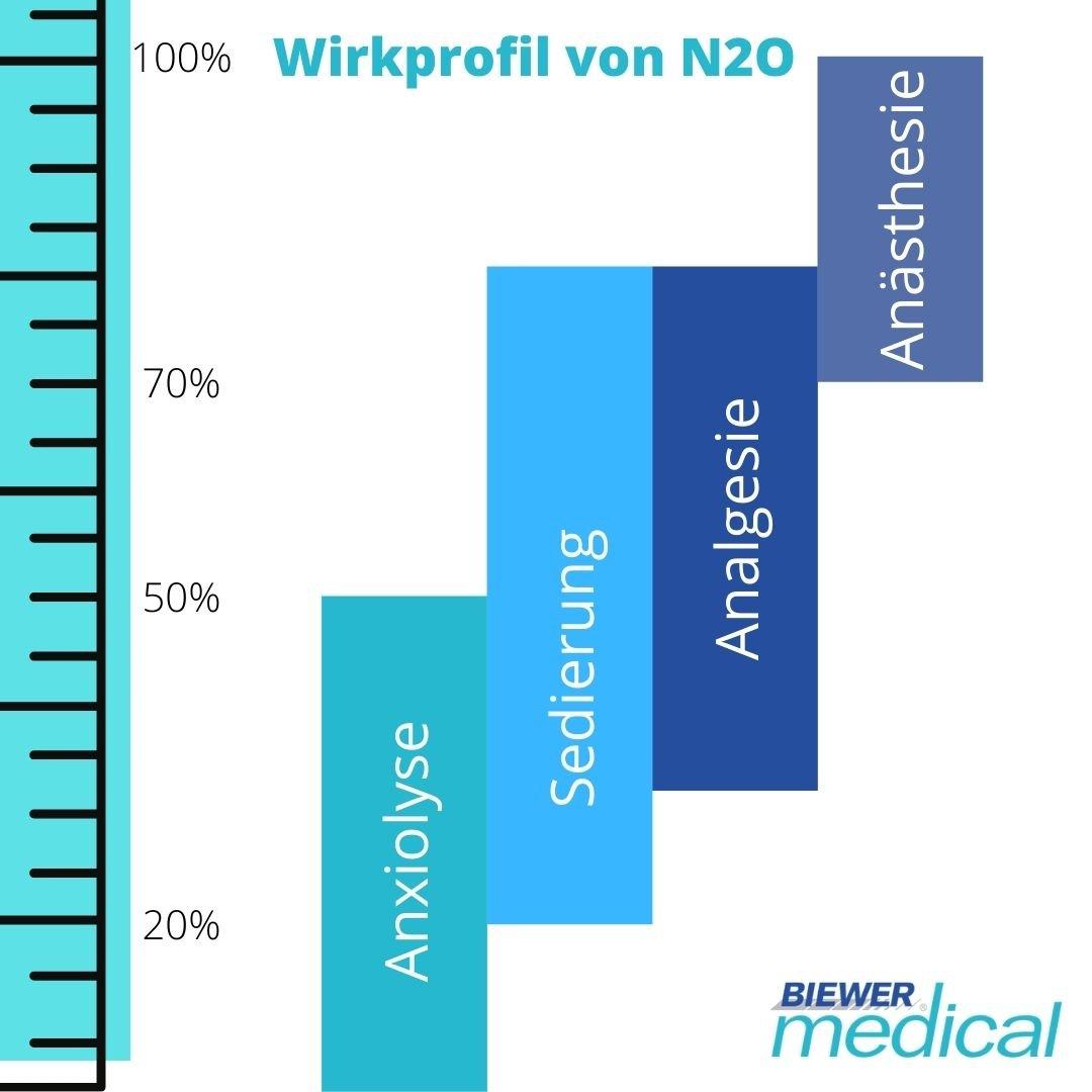 sedierung anxiolyse analgesie anästhesie